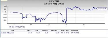 Aks Stock Quote Amazing Should Value Investors Pick AK Steel Holding AKS Stock Nasdaq