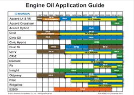 Motor Oil Viscosity Chart Choosing An Engine Oil Viscosity Is Key Engine Matters