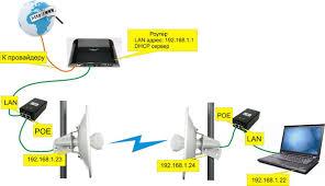 Настройка <b>моста Ubiquiti</b> на примере <b>Powerbeam</b> PBE M5-300