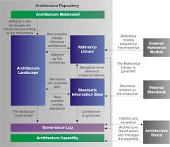 principles of architecture the open group architecture framework togaf core concepts
