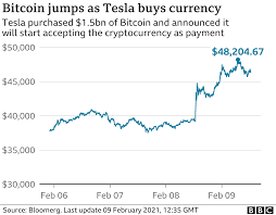 Bitcoin is the first decentralized digital currency and the leading cryptocurrency worldwide. Bitcoin Sets Fresh Records After Elon Musk Investment Bbc News