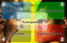 cпособы разрешения конфликтов Решение конфликта Стили разрешения конфликтов