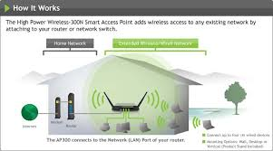 com amped wireless high power wireless n smart access how the high power wireless 300n smart access point works to add instant wifi connectivity