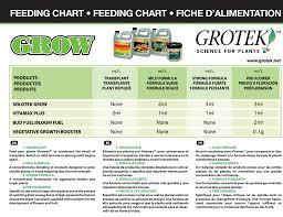 Grotek Feeding Charts