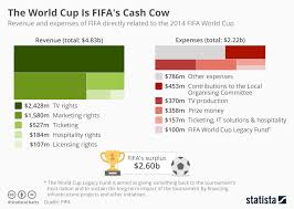 Chart The World Cup Is Fifas Cash Cow Statista