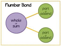 Image result for number bonds