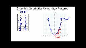 graphing quadratics using step patterns