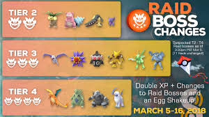 Infographic Suspected Tier 2 Tier 4 Raid Boss Changes On