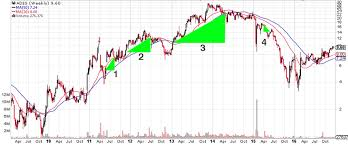 Anatomy Of A Successful Trend Trade With Excel Case Study