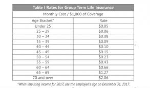 irs regulations include a table of rates for calculating the cost of excess group term life insurance for tax purposes
