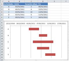 formato cronograma de actividades mensual diagrama de gantt en excel excel total