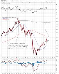 Stock Market Rational Panic Where Are We The Market