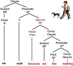Preposition Chart In Hindi Connective Prepositions Grammar Quizzes
