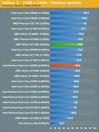 Gaming Performance Amd Athlon X2 7850 Vs Intel Pentium