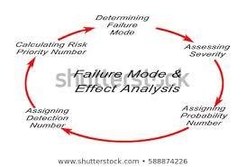 Failure Mode Failure Mode Effects Analysis Fmea Stock Photo Edit Now 588874226