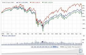 Nasdaq Vs Dow Chart Advisors Ie Technical Chart Dow S P Nasdaq