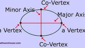 parts of an ellipse