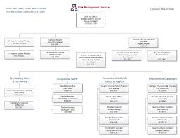 Risk Management Org Chart Updated Rms Org Chart Png Risk Management