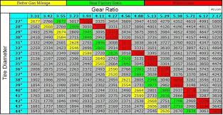 Jeep Gear Ratio And Tire Diameter Chart Jeep Jeep Gear