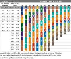 Copper Wire Awg Chart Copper Wire Gauge Diameter Practical Guage Wire Size People
