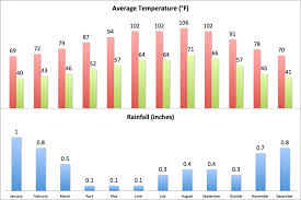 Palm Springs Average Temperature Chart Palm Springs Weather Climate Averages For Your Trip