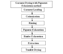Cotton Fabric Dyeing Process Flow Chart What Is Pigment Dyeing Pigment Dyeing Process Process