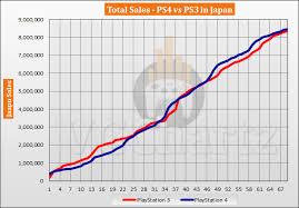 Ps3 Versions Chart Ps4 Vs Ps3 In Japan Vgchartz Gap Charts October 2019