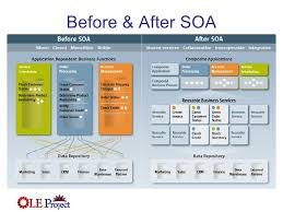 What Is Service Oriented Architecture Service Oriented Architecture And Business Process Modeling Overview