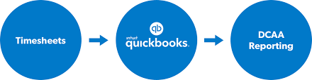Dcaa Software Solutions Govcon Connect For Quickbooks