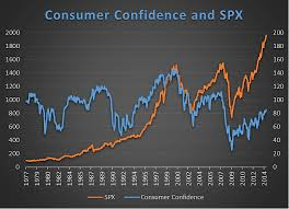 Consumer Confidence Historical Chart Will High Consumer Confidence Derail Stock Market Rally