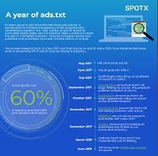 infographic ads txt