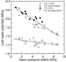 Water Potential Equation Relationships Among Ambient Temperature And Vapor Pressure Deficit