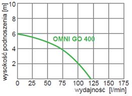 Купить дренажный <b>насос Omnigena OMNI</b> GO 400