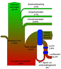 engine sankey diagrams sankey diagram for diesel engine wikicommons