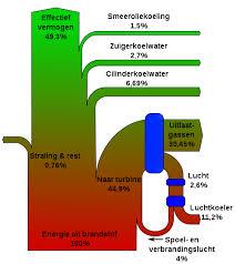 engine sankey diagrams sankey diagram for diesel engine wikicommons