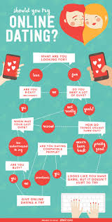 Determine If Online Dating Is For You With This Flow Chart