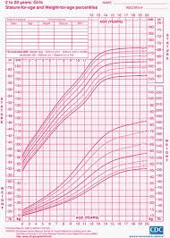77 Bright Height And Weight Growth Chart For Children