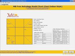 Free Birth Chart Analysis 78 Cogent Free Online Vedic Astrology Chart