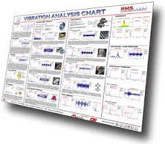 Vibration Fundamentals Wall Chart Related Keywords