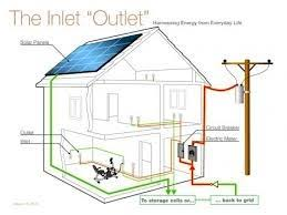 basic home wiring plans and wiring diagrams readingrat net Outlet Circuit Diagram house wiring single phase the wiring diagram, circuit diagram gfci outlet circuit diagram