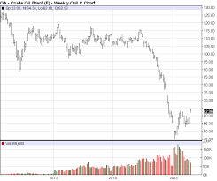 27 Prototypic Brent Live Oil Chart