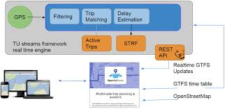 Tripplanner Com Architecture Of Our Proposed Trip Planner System The Real Time