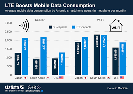 Megabyte Usage Chart Chart Lte Boosts Mobile Data Consumption Statista