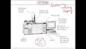 Gas Chromatography Instrumentation Youtube