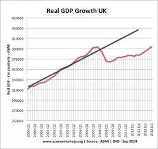 Uk Economic Growth Charts Nature Of The Uk Economic Recovery Economics Help