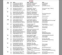 Usc 2018 Depth Chart Usc Depth Chart For Unlv Game Wearesc