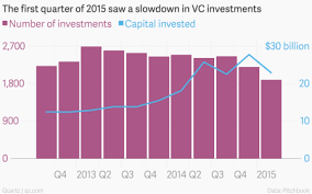 10 Charts That Explain The Slowdown In Venture Capital Since