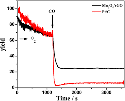 One-Step Synthesis Of An Octahedral Mn3O4/rgo Composite For Use As ...