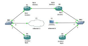 cisco commands connecting two routers in different networks via simpletopology