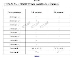 ГДЗ контрольные работы по химии класс Стрельникова Металлы